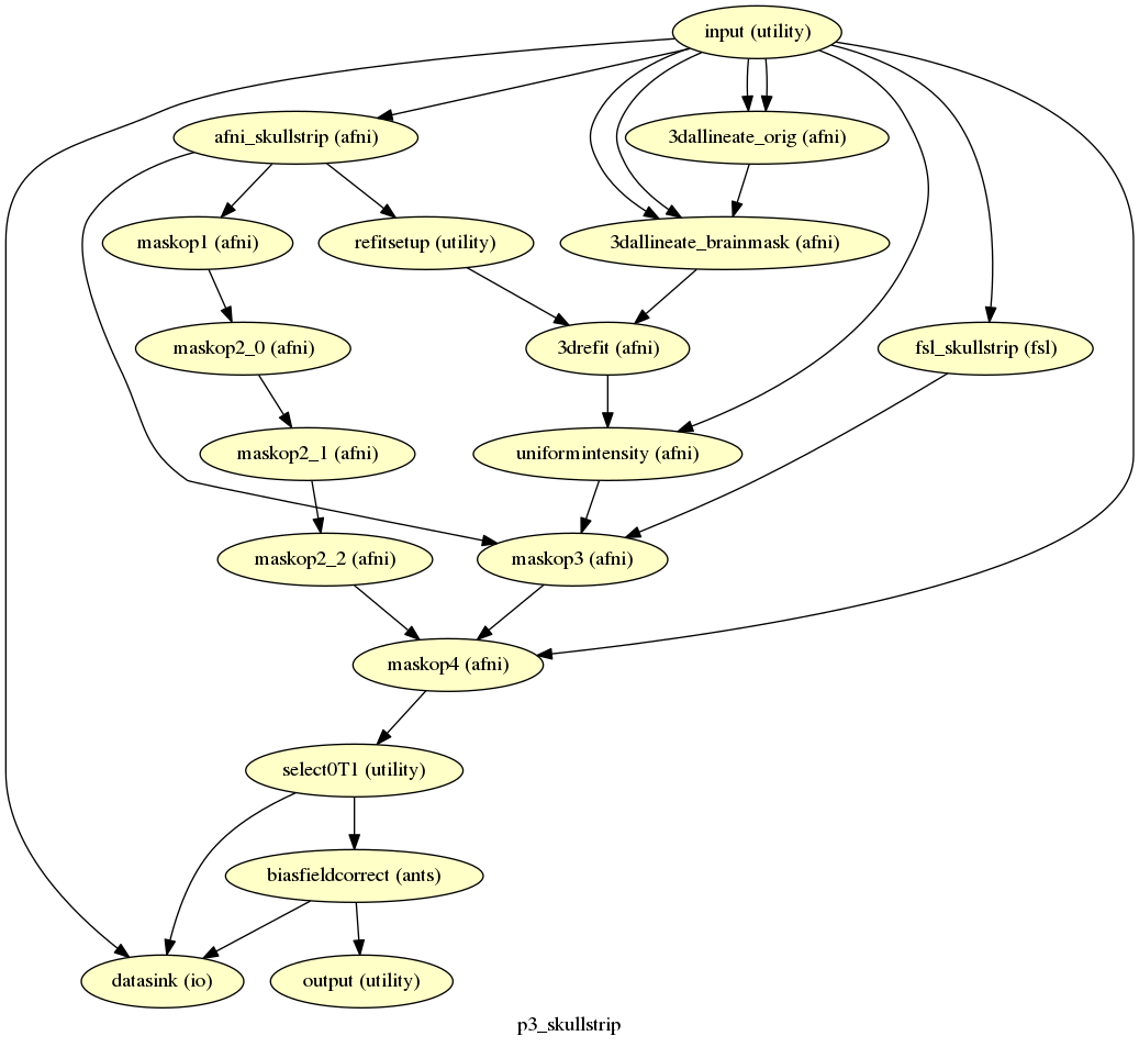 Tutorials — p3 documentation